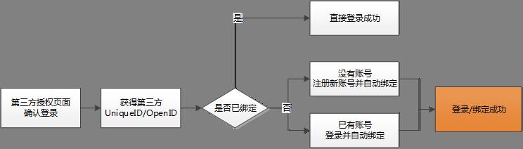 绑定流程一(未登录状态).png